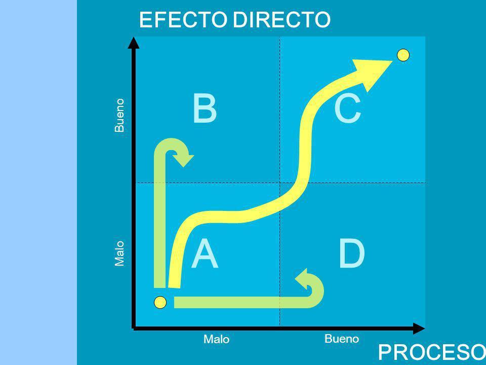 EFECTO DIRECTO B D C A Bueno Malo Malo Bueno PROCESO