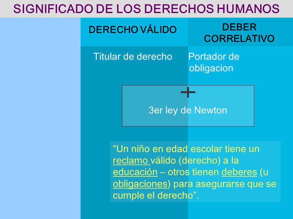 SIGNIFICADO DE LOS DERECHOS HUMANOS
