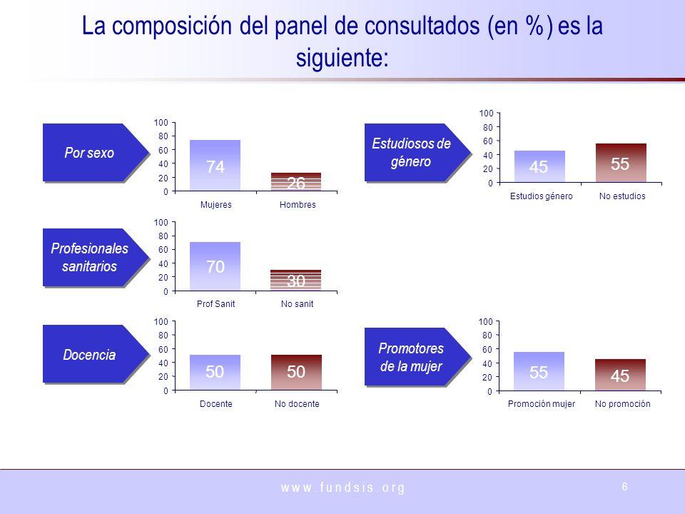 La composición del panel de consultados (en %) es la siguiente:
