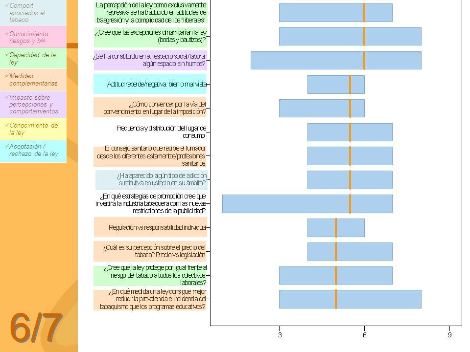 6/7 Comport. asociados al tabaco Conocimiento riesgos y bos