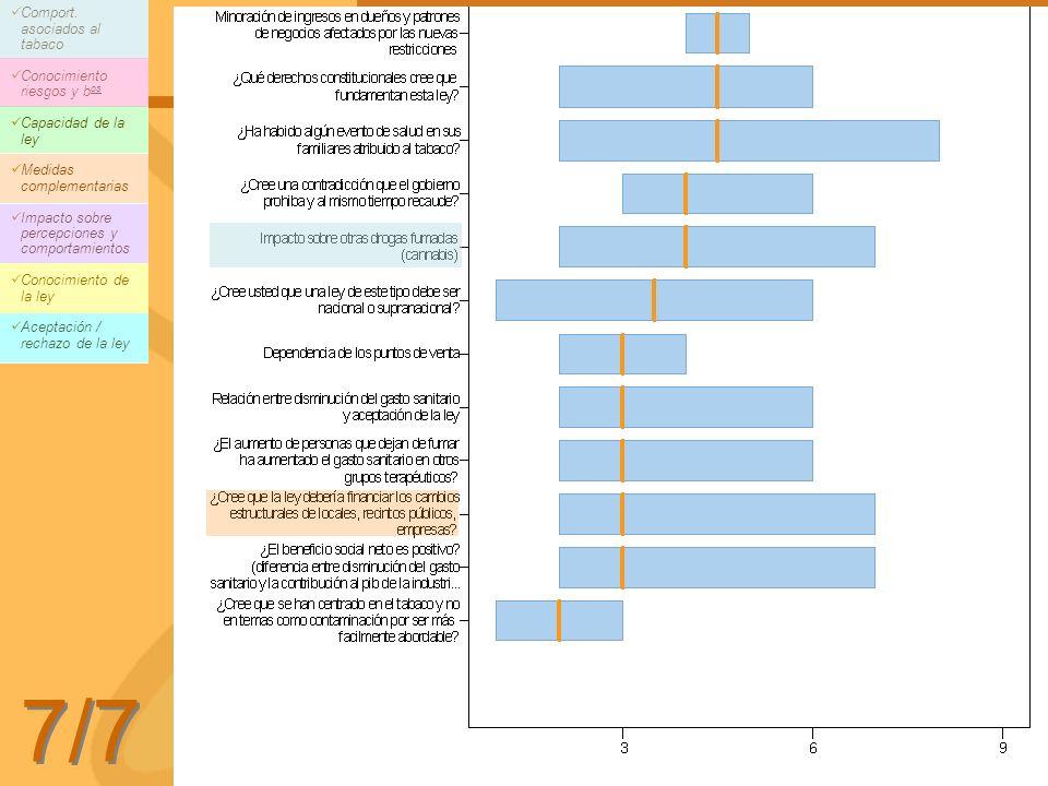 7/7 Comport. asociados al tabaco Conocimiento riesgos y bos