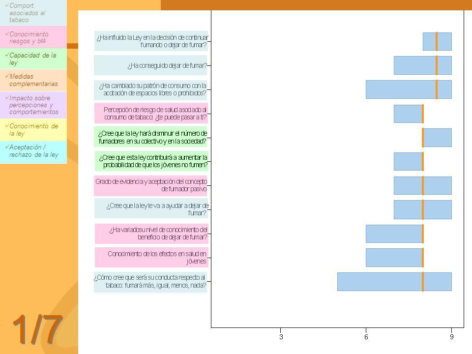 1/7 Comport. asociados al tabaco Conocimiento riesgos y bos