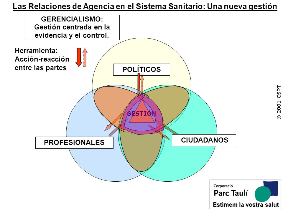 GERENCIALISMO: Gestión centrada en la evidencia y el control.