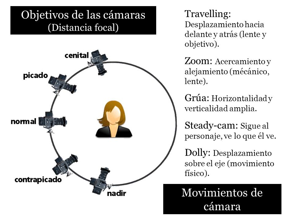 Objetivos de las cámaras (Distancia focal)