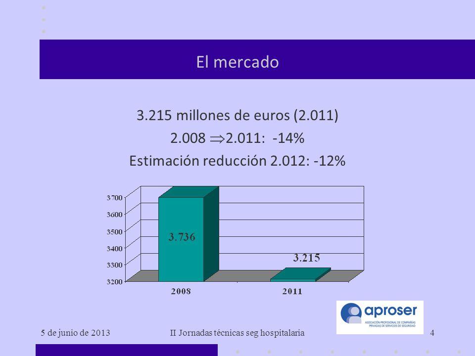 El mercado 3.215 millones de euros (2.011) 2.008 2.011: -14%