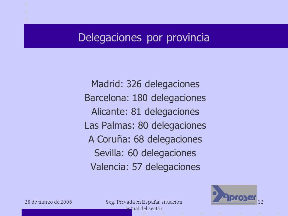 Delegaciones por provincia