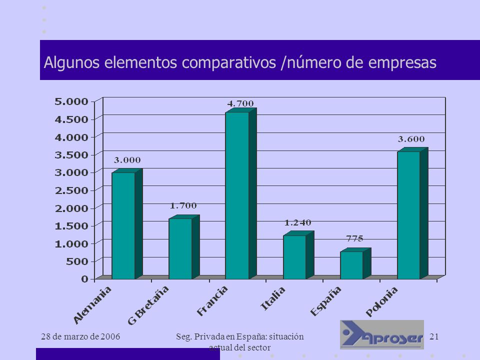 Algunos elementos comparativos /número de empresas