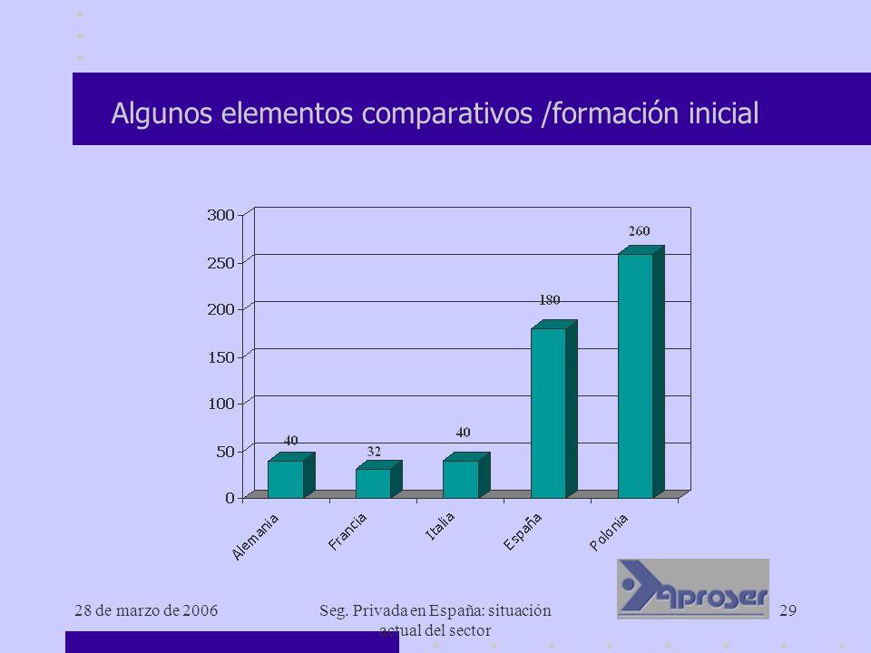 Algunos elementos comparativos /formación inicial