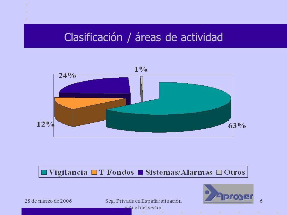 Clasificación / áreas de actividad