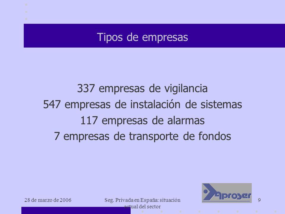 337 empresas de vigilancia 547 empresas de instalación de sistemas