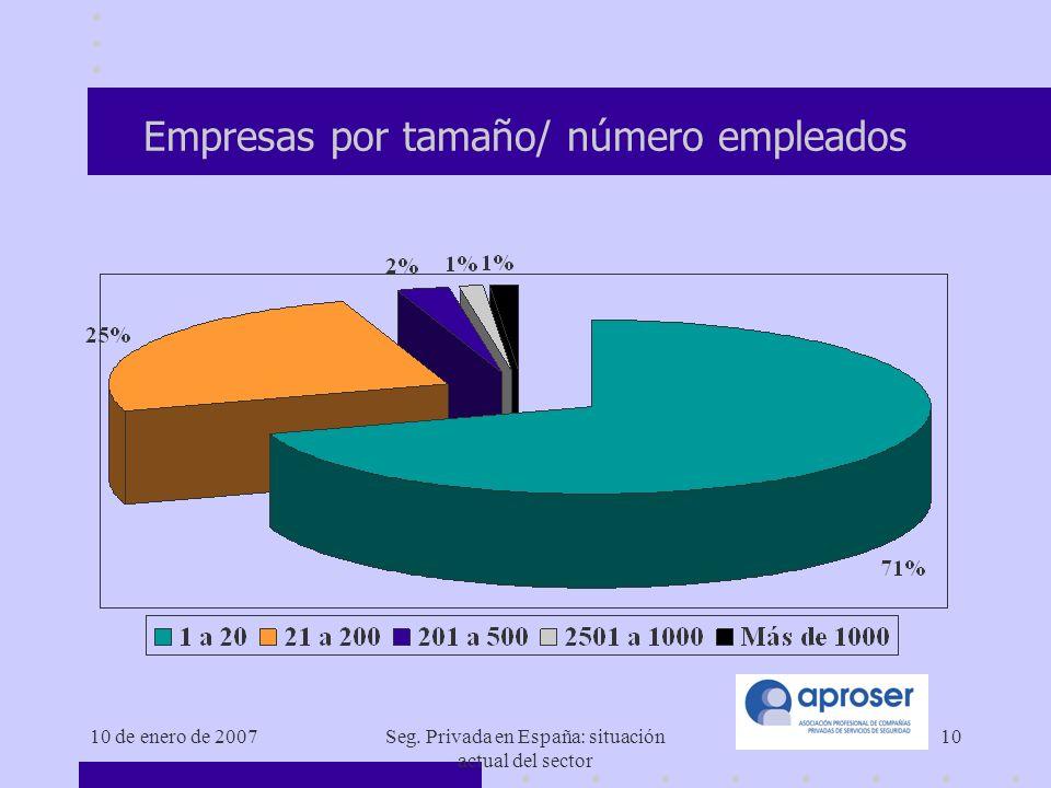 Empresas por tamaño/ número empleados