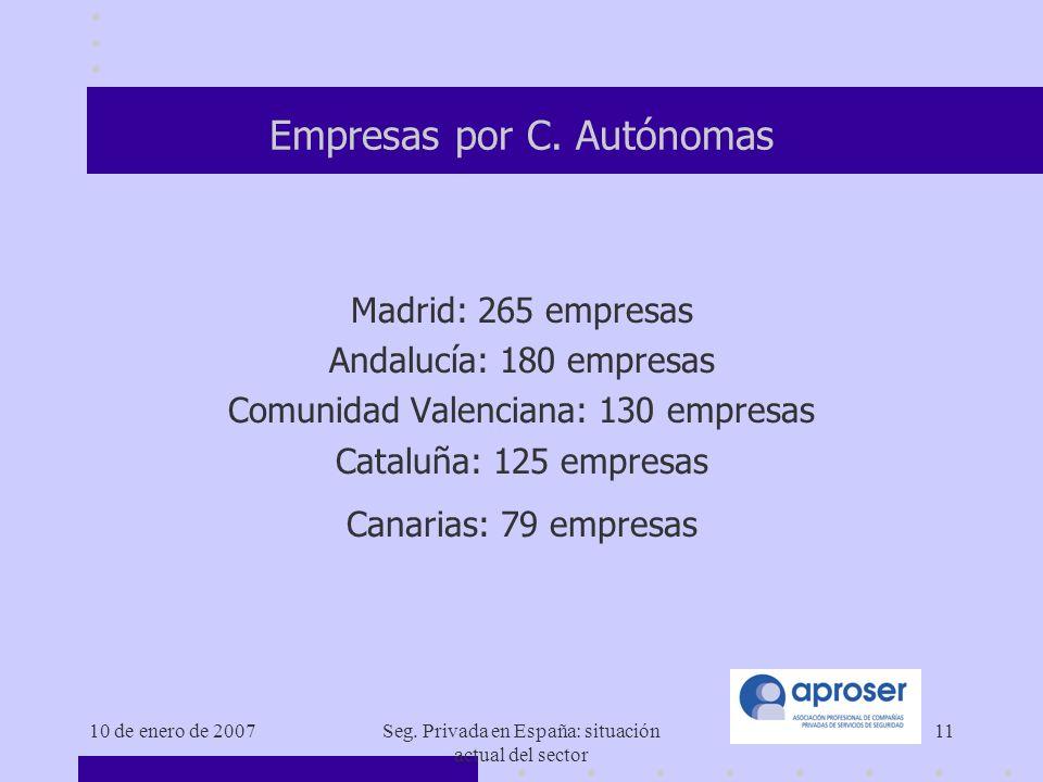 Empresas por C. Autónomas