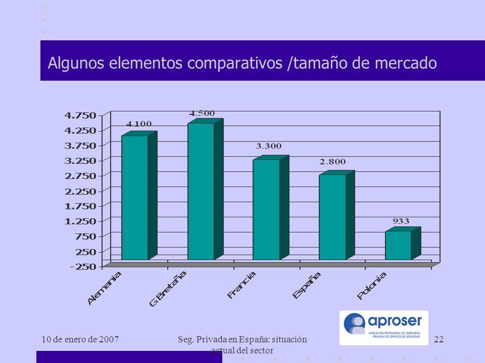 Algunos elementos comparativos /tamaño de mercado