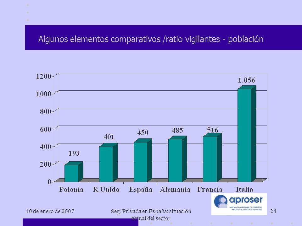 Algunos elementos comparativos /ratio vigilantes - población