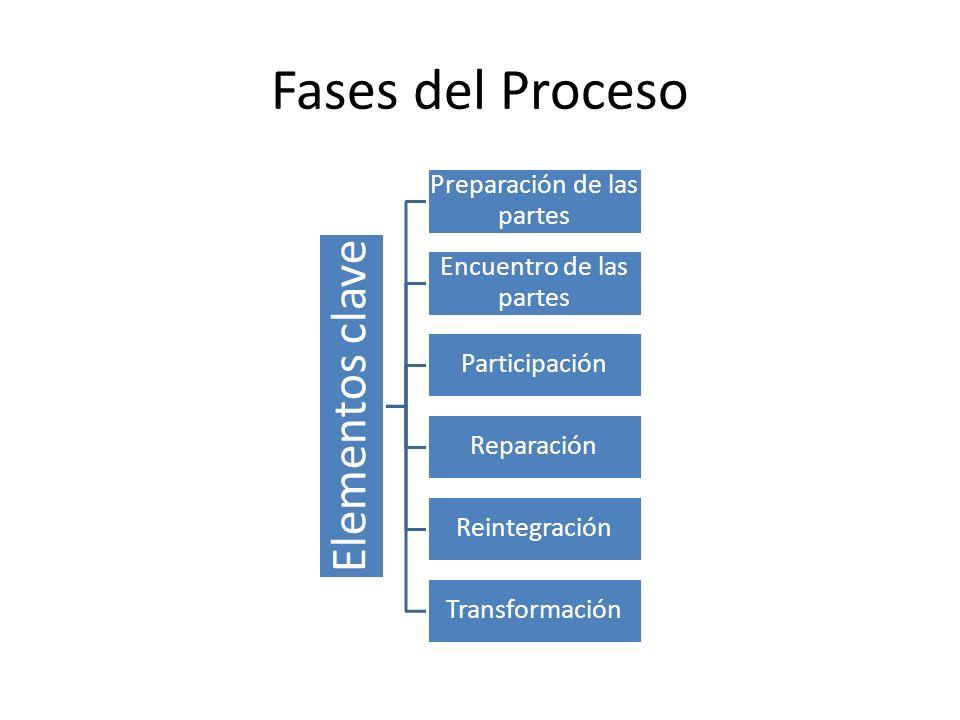 Fases del Proceso Elementos clave Preparación de las partes