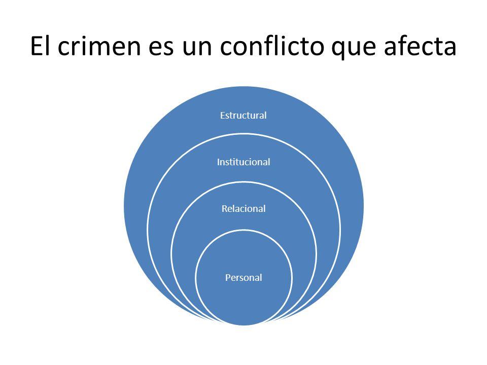 El crimen es un conflicto que afecta