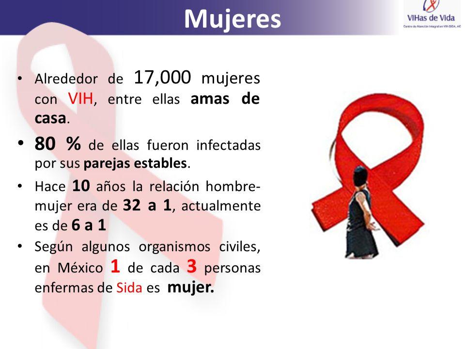 Mujeres 80 % de ellas fueron infectadas por sus parejas estables.