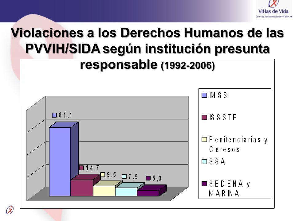 Violaciones a los Derechos Humanos de las PVVIH/SIDA según institución presunta responsable (1992-2006)
