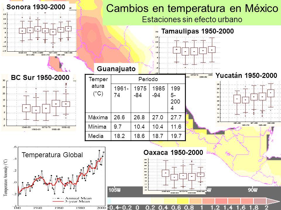 Cambios en temperatura en México