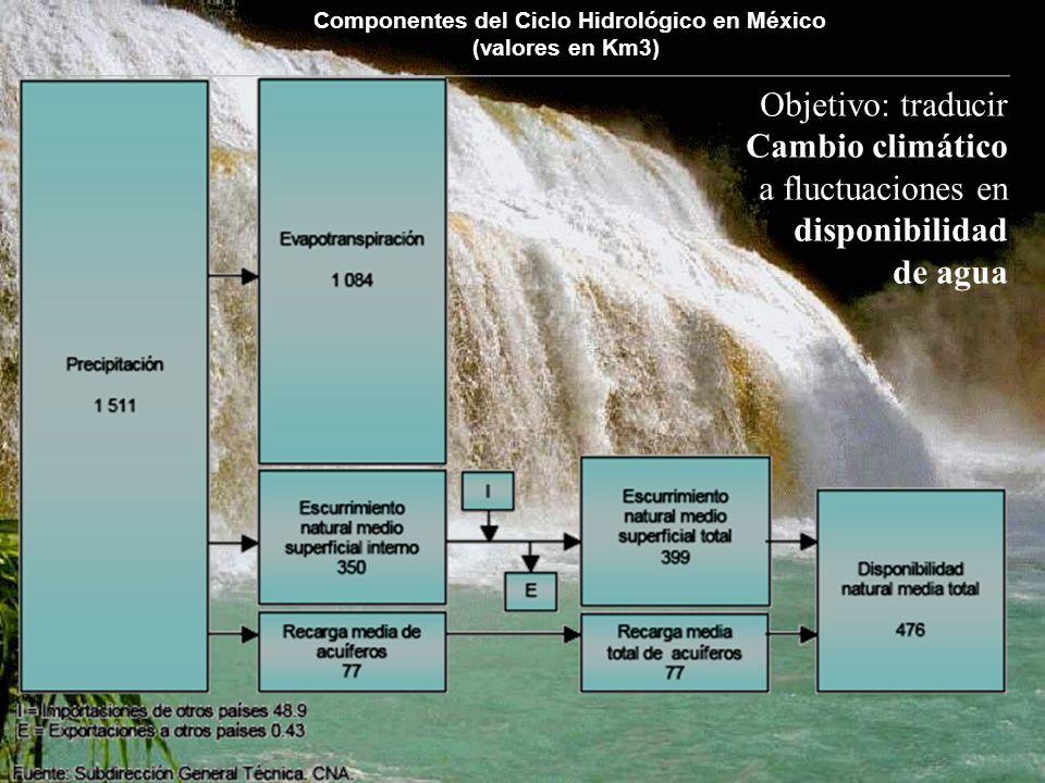 Componentes del Ciclo Hidrológico en México