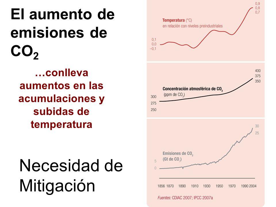 El aumento de emisiones de CO2