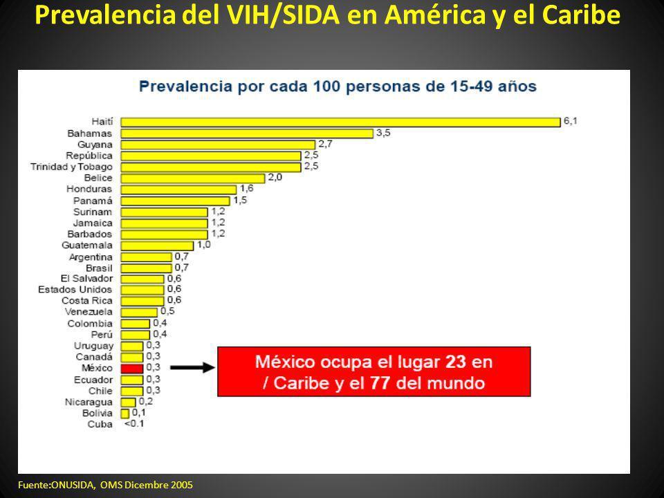 Prevalencia del VIH/SIDA en América y el Caribe