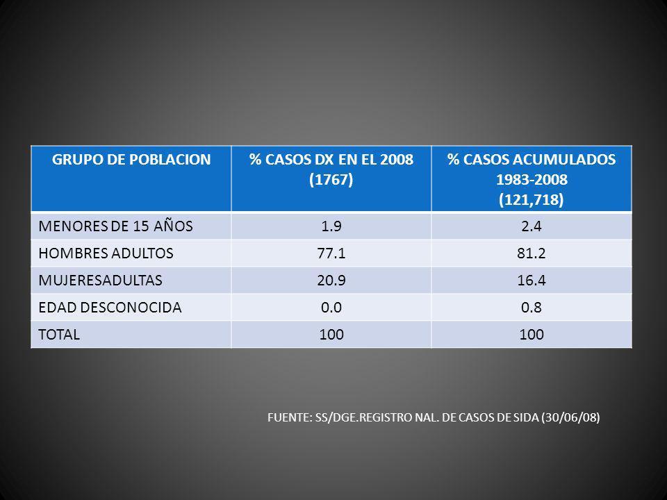 GRUPO DE POBLACION % CASOS DX EN EL 2008 (1767) % CASOS ACUMULADOS