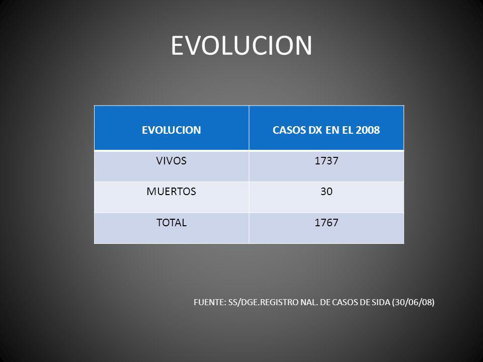 EVOLUCION EVOLUCION CASOS DX EN EL 2008 VIVOS 1737 MUERTOS 30 TOTAL