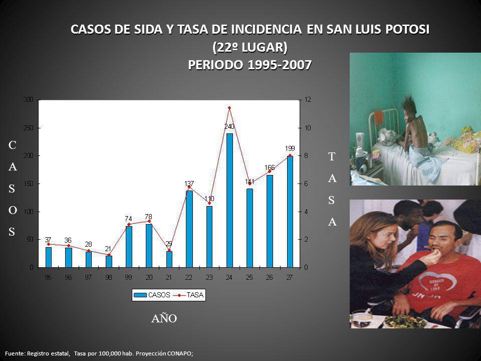 CASOS DE SIDA Y TASA DE INCIDENCIA EN SAN LUIS POTOSI