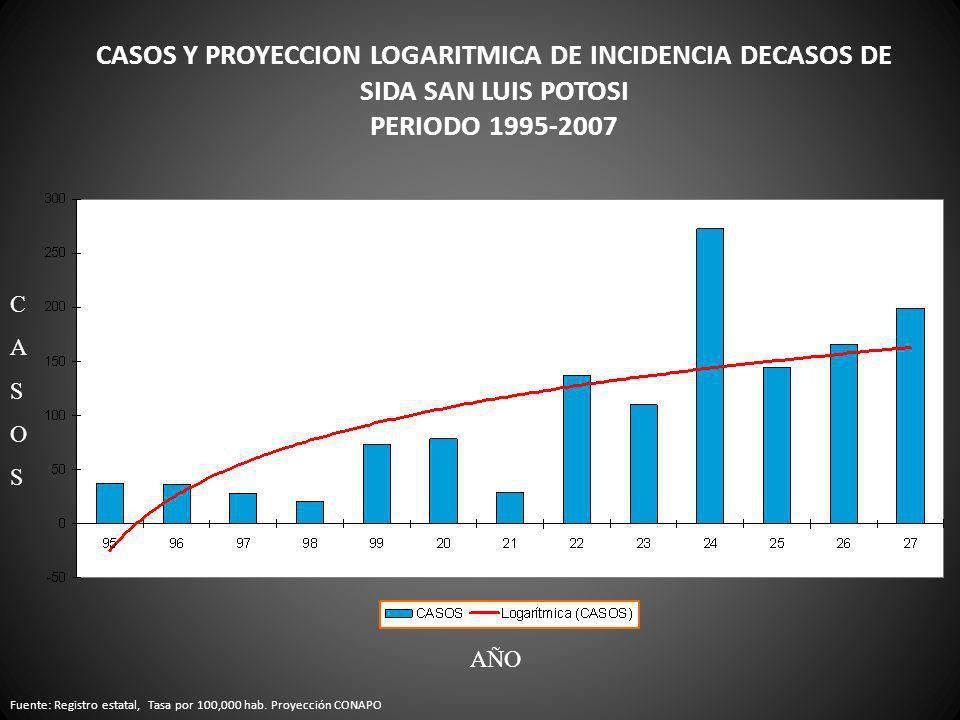 CASOS Y PROYECCION LOGARITMICA DE INCIDENCIA DECASOS DE SIDA SAN LUIS POTOSI PERIODO 1995-2007