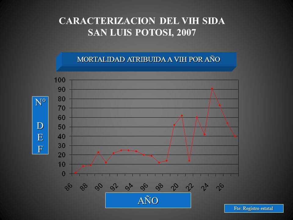 CARACTERIZACION DEL VIH SIDA