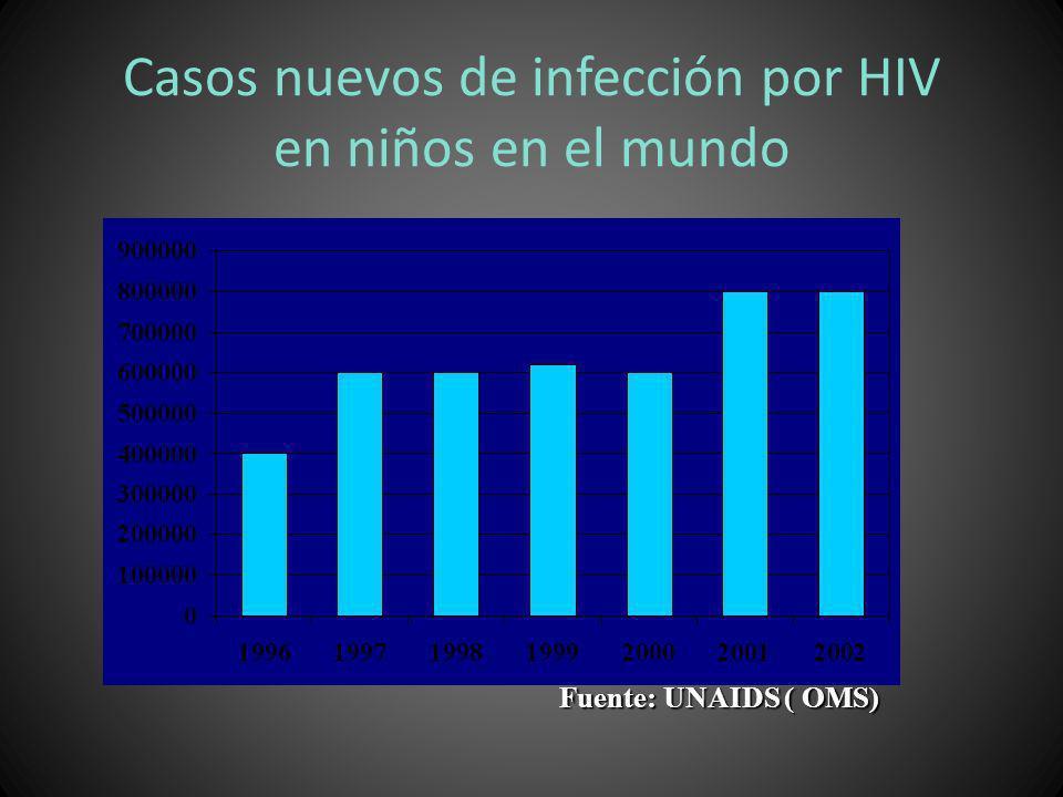 Casos nuevos de infección por HIV en niños en el mundo