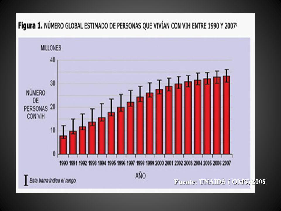 Fuente: UNAIDS ( OMS) 2008