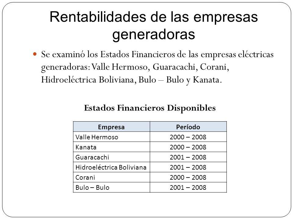 Rentabilidades de las empresas generadoras