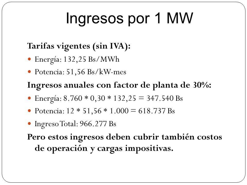 Ingresos por 1 MW Tarifas vigentes (sin IVA):