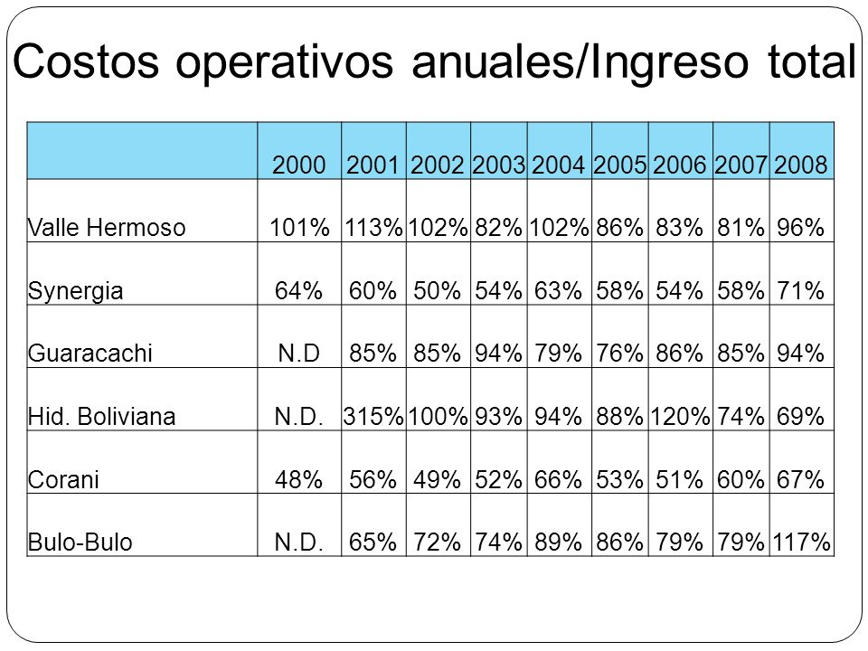 Costos operativos anuales/Ingreso total