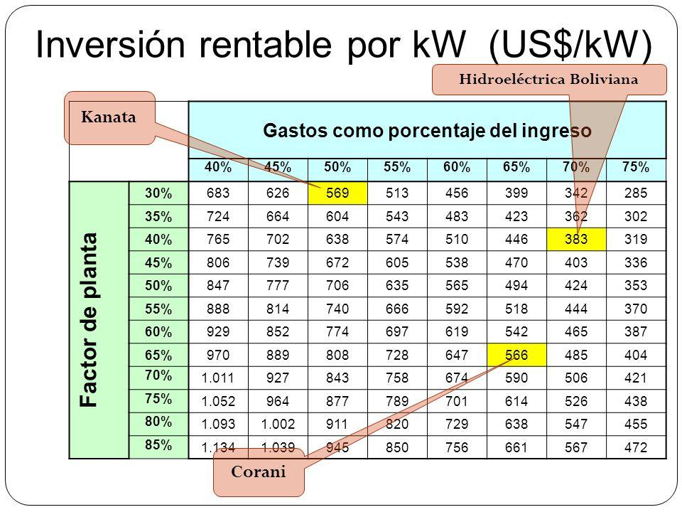 Hidroeléctrica Boliviana Gastos como porcentaje del ingreso