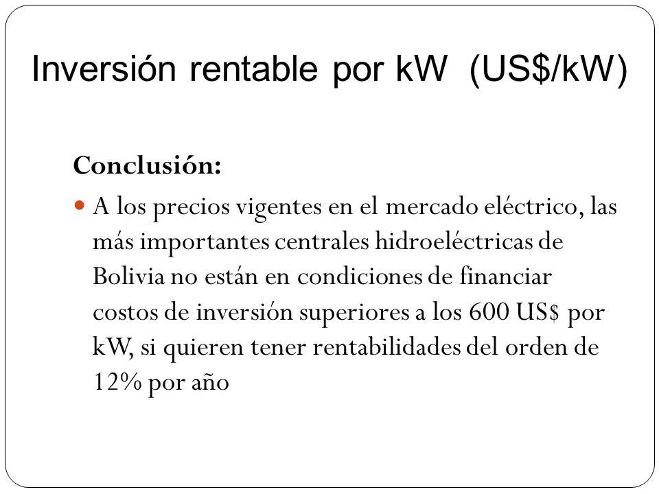 Inversión rentable por kW (US$/kW)