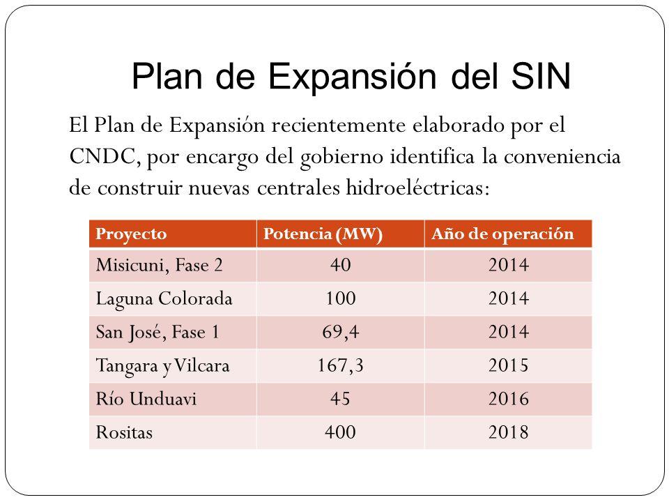 Plan de Expansión del SIN