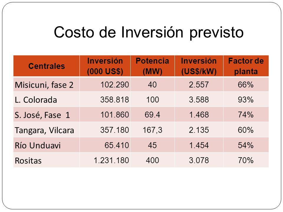 Costo de Inversión previsto