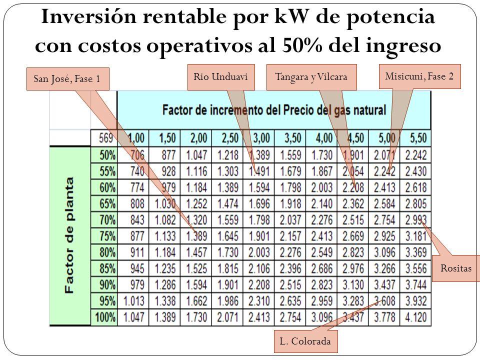 Inversión rentable por kW de potencia con costos operativos al 50% del ingreso