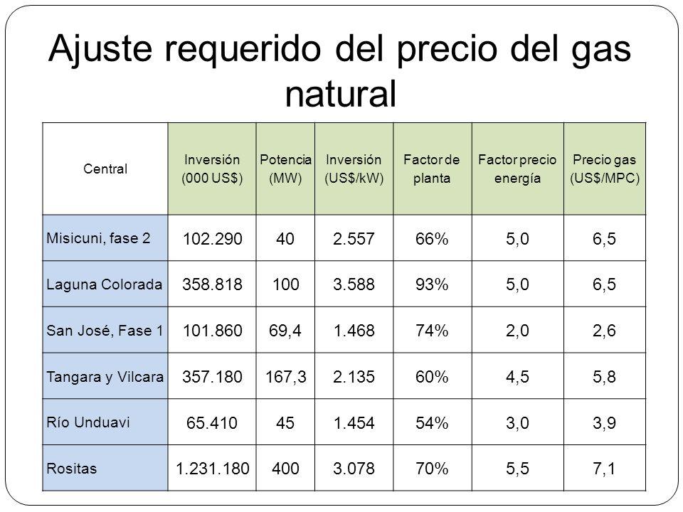 Ajuste requerido del precio del gas natural