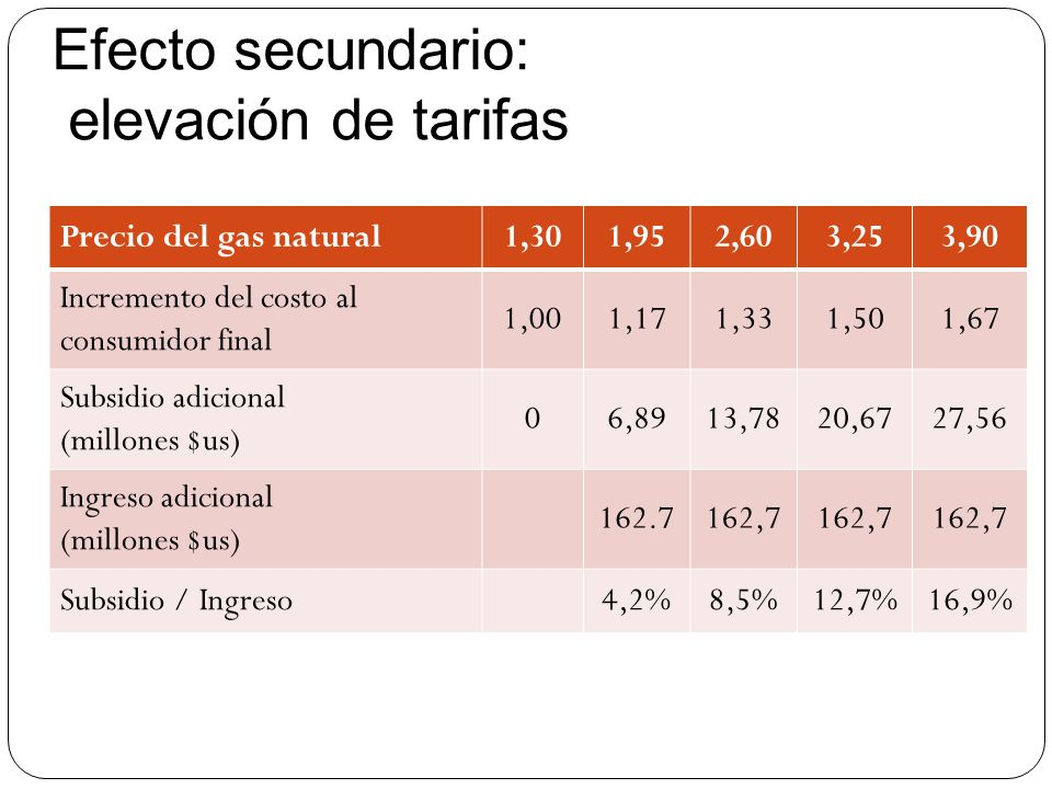 Efecto secundario: elevación de tarifas