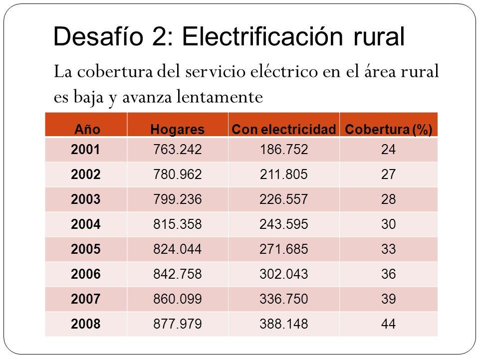 Desafío 2: Electrificación rural