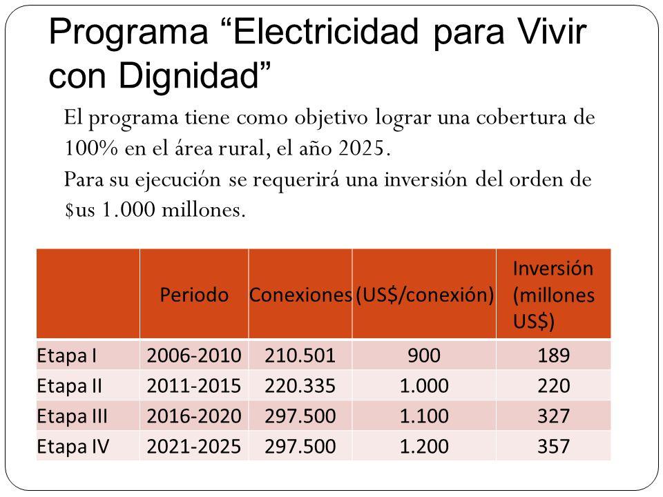 Programa Electricidad para Vivir con Dignidad