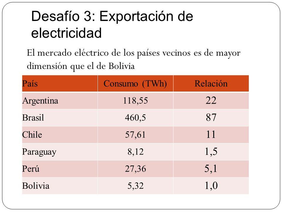 Desafío 3: Exportación de electricidad
