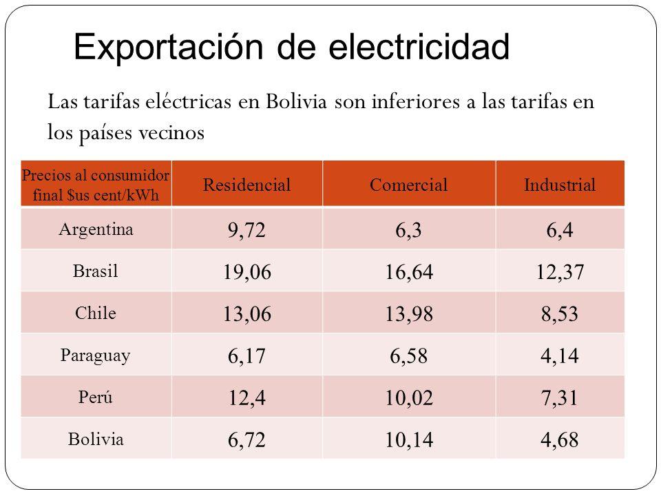 Precios al consumidor final $us cent/kWh