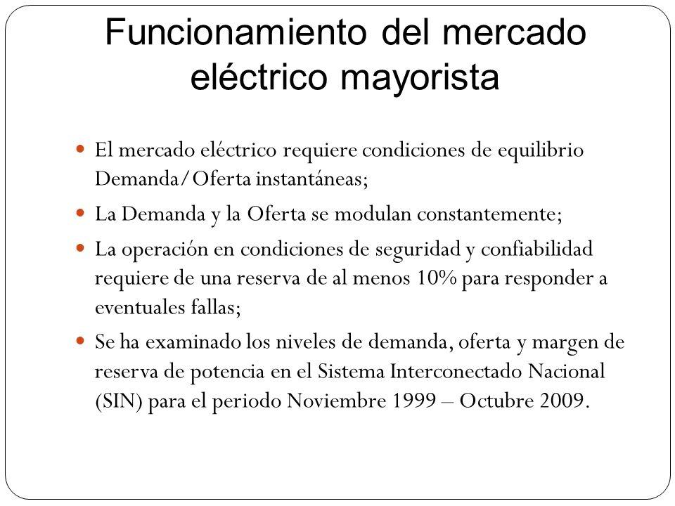 Funcionamiento del mercado eléctrico mayorista