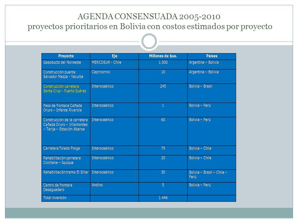 AGENDA CONSENSUADA 2005-2010 proyectos prioritarios en Bolivia con costos estimados por proyecto