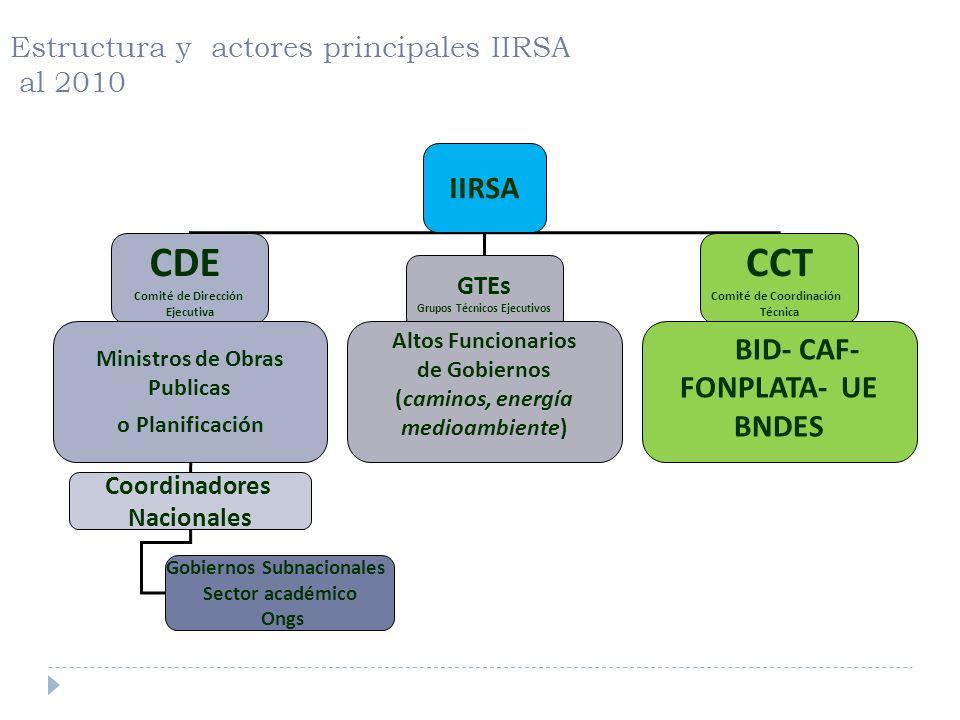 Estructura y actores principales IIRSA al 2010